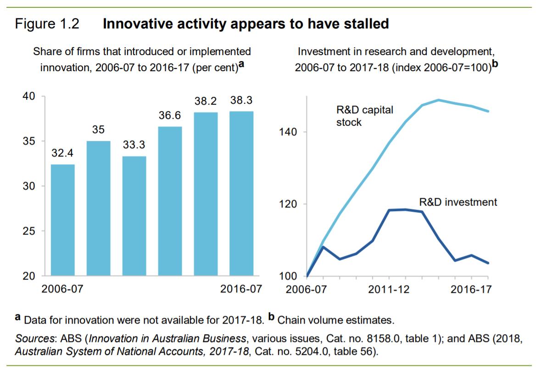 Australia productivity growth