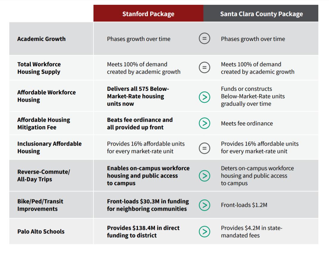 Stanford campus masterplan